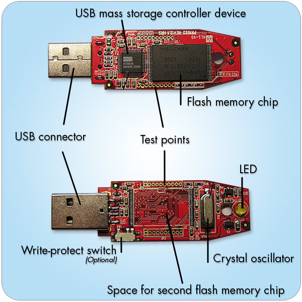 branded usb memory sticks   the manufacturing process